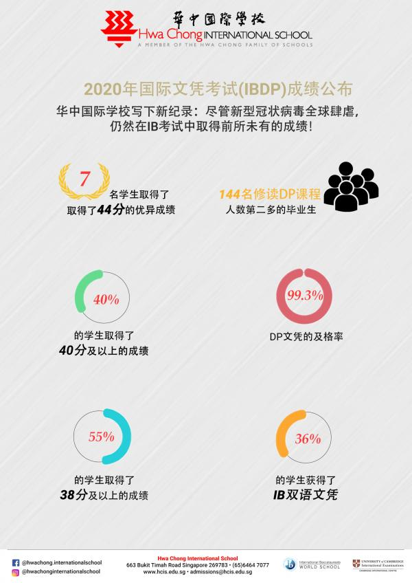 2020-IB-Results-Chinese-Infographic